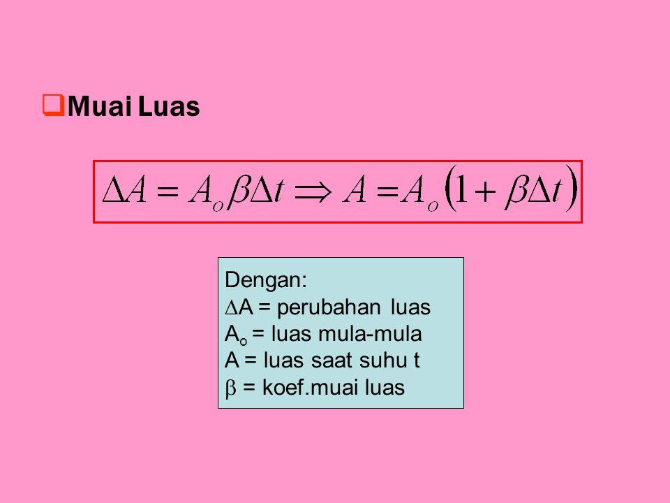 MMuai Luas Dengan:  A = perubahan luas A o = luas mula-mula A = luas saat suhu t  = koef.muai luas