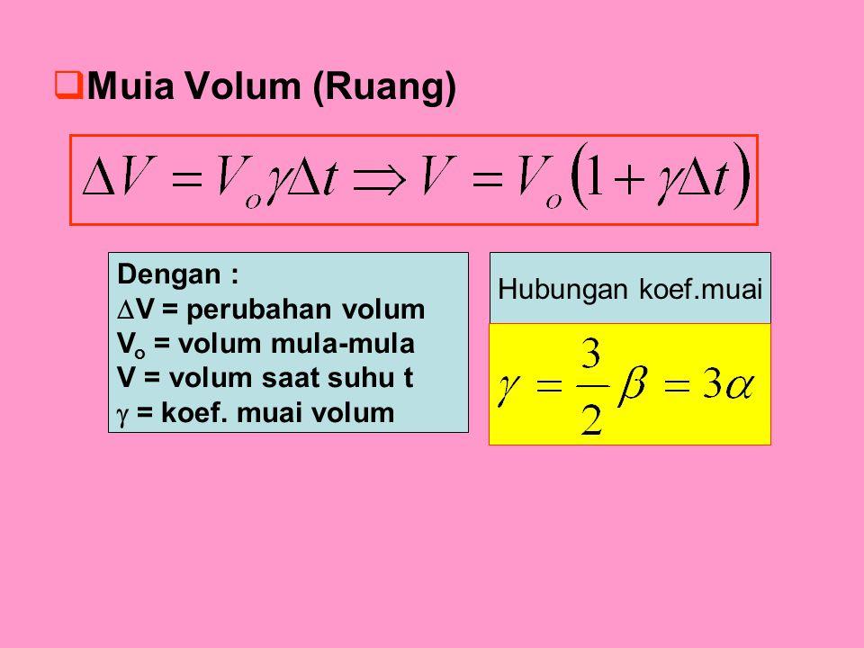  Muia Volum (Ruang) Dengan :  V = perubahan volum V o = volum mula-mula V = volum saat suhu t  = koef. muai volum Hubungan koef.muai