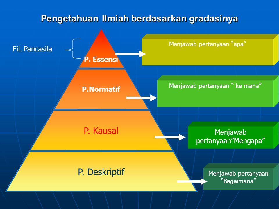 Pengetahuan Ilmiah berdasarkan gradasinya P.Essensi P.Normatif P.