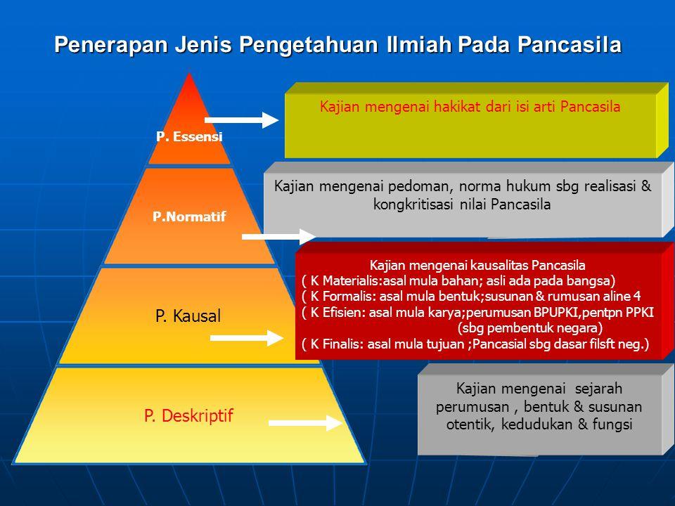 Penerapan Jenis Pengetahuan Ilmiah Pada Pancasila P.