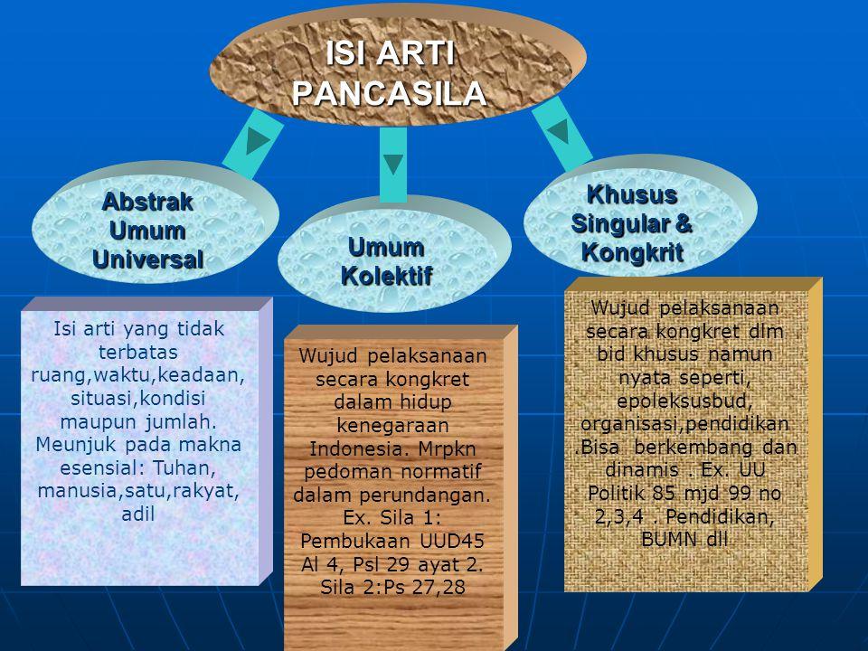ISI ARTI PANCASILA Abstrak Umum Universal Umum Kolektif Khusus Singular & Kongkrit Isi arti yang tidak terbatas ruang,waktu,keadaan, situasi,kondisi maupun jumlah.