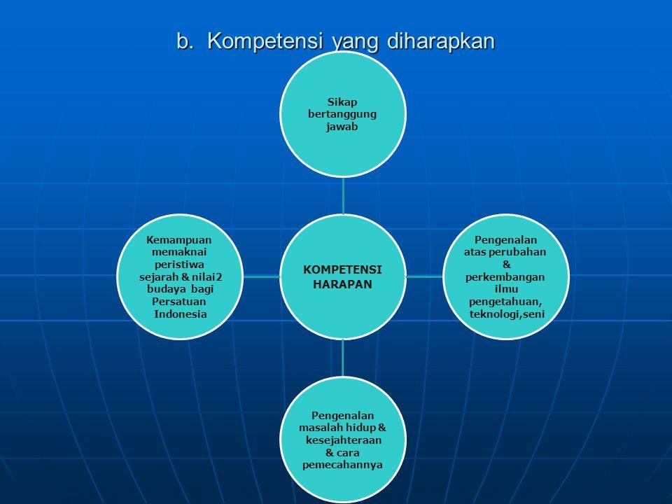 b. Kompetensi yang diharapkan KOMPETENSI HARAPAN Sikap bertanggung jawab Pengenalan atas perubahan & perkembangan ilmu pengetahuan, teknologi,seni Pen