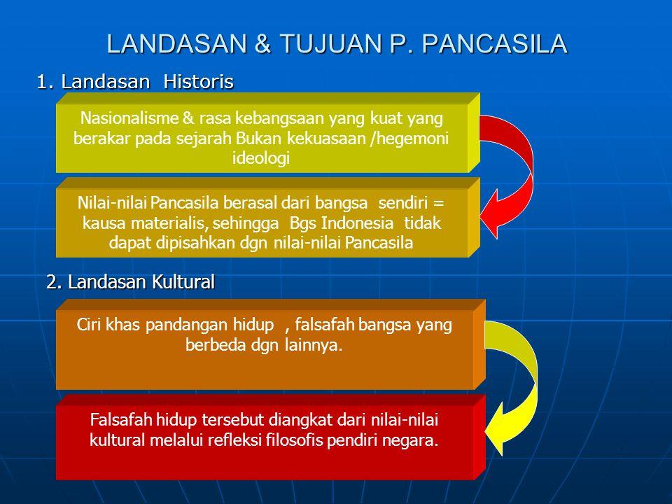 LANDASAN & TUJUAN P.PANCASILA 1.