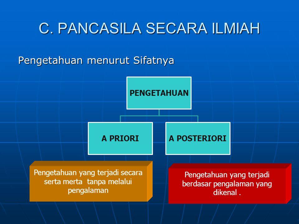 C. PANCASILA SECARA ILMIAH Pengetahuan menurut Sifatnya PENGETAHUAN A PRIORIA POSTERIORI Pengetahuan yang terjadi secara serta merta tanpa melalui pen