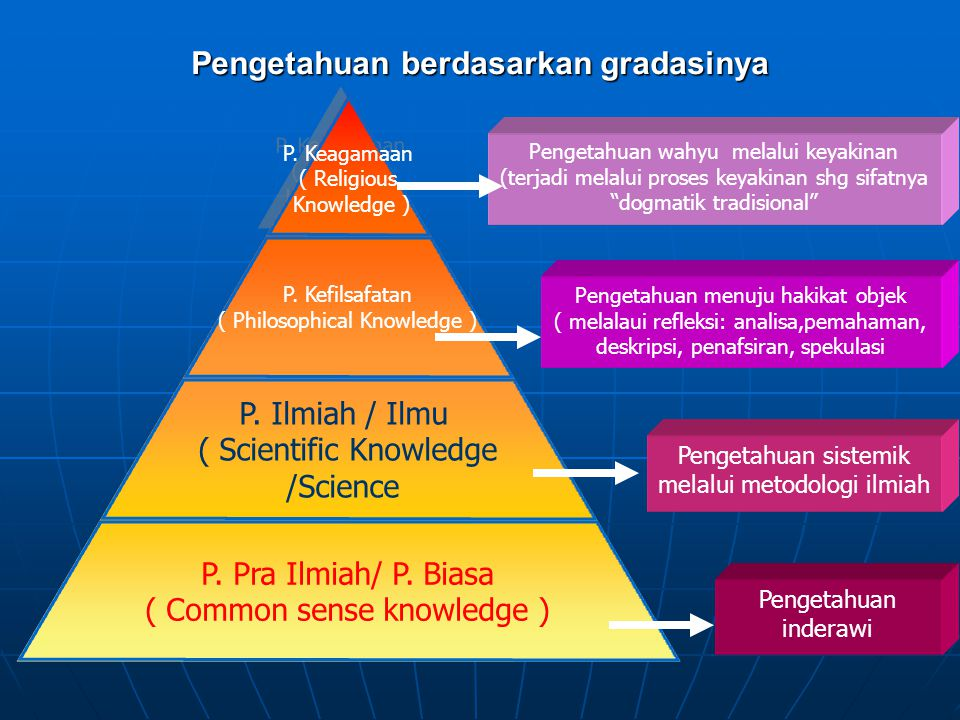 Pengetahuan berdasarkan gradasinya P. Keagamaan ( Religious Knowledge ) P. Keagamaan ( Religious Knowledge ) P. Kefilsafatan ( Philosophical Knowledge