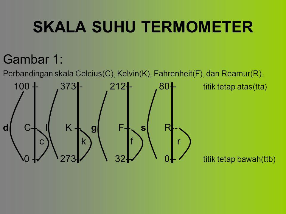 SKALA SUHU TERMOMETER Gambar 1: Perbandingan skala Celcius(C), Kelvin(K), Fahrenheit(F), dan Reamur(R).