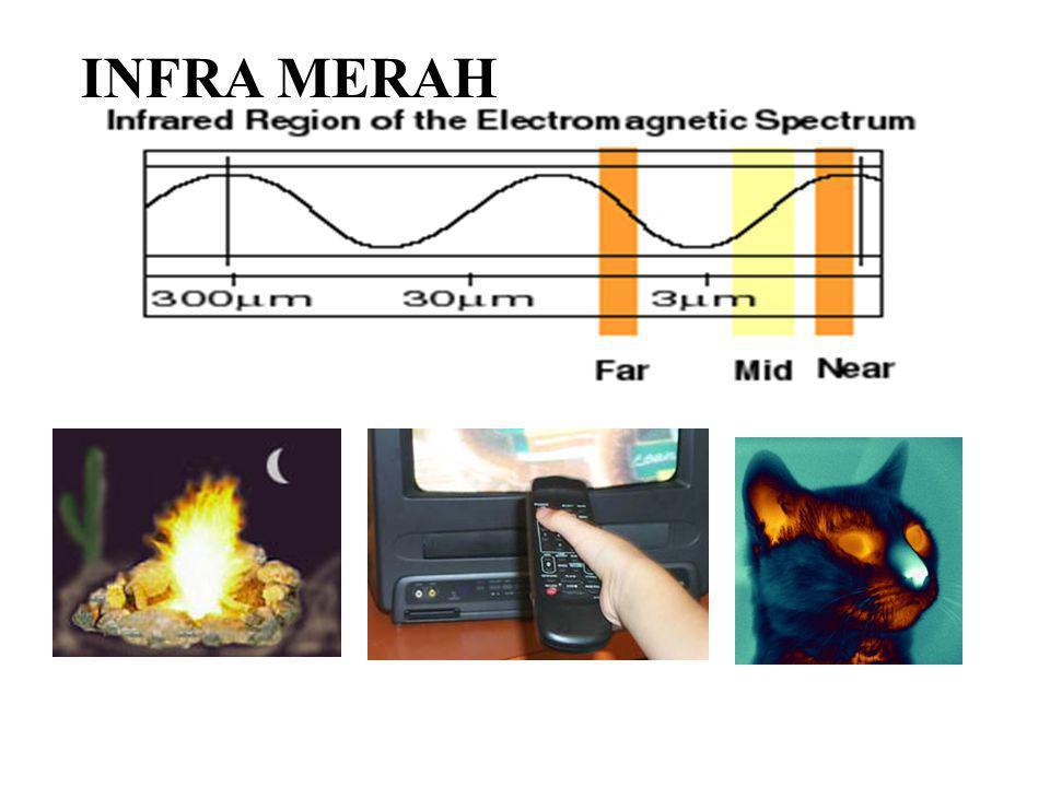 3.Sebuah sumber cahaya monokromatik memancarkan daya EM 250 W merata ke segala arah.