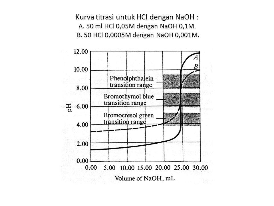 Kurva titrasi untuk HCl dengan NaOH : A. 50 ml HCl 0,05M dengan NaOH 0,1M. B. 50 HCl 0,0005M dengan NaOH 0,001M.