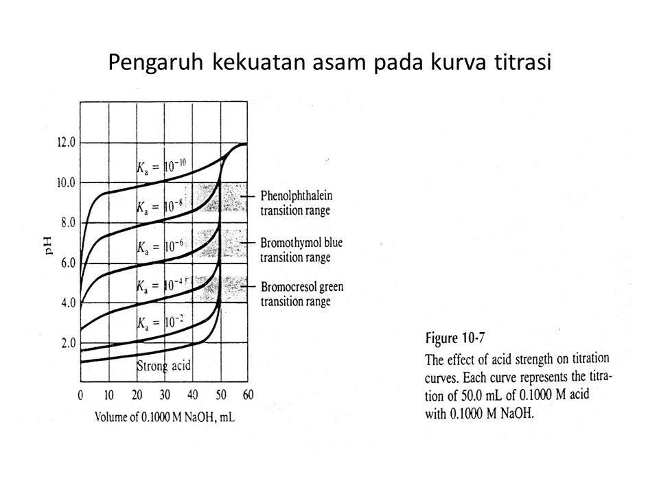 Pengaruh kekuatan asam pada kurva titrasi