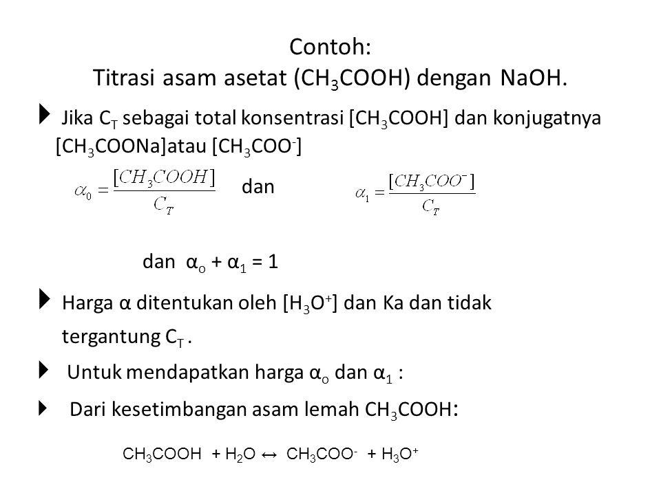 Contoh: Titrasi asam asetat (CH 3 COOH) dengan NaOH.  Jika C T sebagai total konsentrasi [CH 3 COOH] dan konjugatnya [CH 3 COONa]atau [CH 3 COO - ] d
