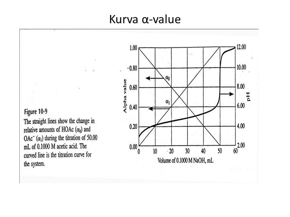 Kurva α-value