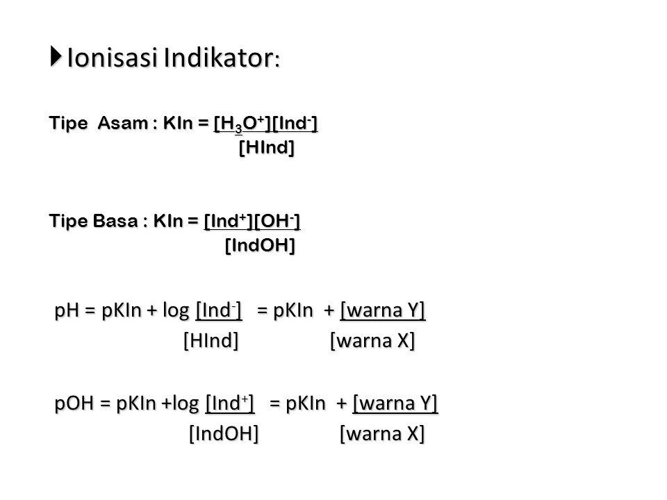  Ionisasi Indikator : Tipe Asam : KIn = [H 3 O + ][Ind - ] [HInd] [HInd] Tipe Basa : KIn = [Ind + ][OH - ] [IndOH] [IndOH] pH = pKIn + log [Ind - ] = pKIn + [warna Y] pH = pKIn + log [Ind - ] = pKIn + [warna Y] [HInd] [warna X] [HInd] [warna X] pOH = pKIn +log [Ind + ] = pKIn + [warna Y] pOH = pKIn +log [Ind + ] = pKIn + [warna Y] [IndOH] [warna X] [IndOH] [warna X]