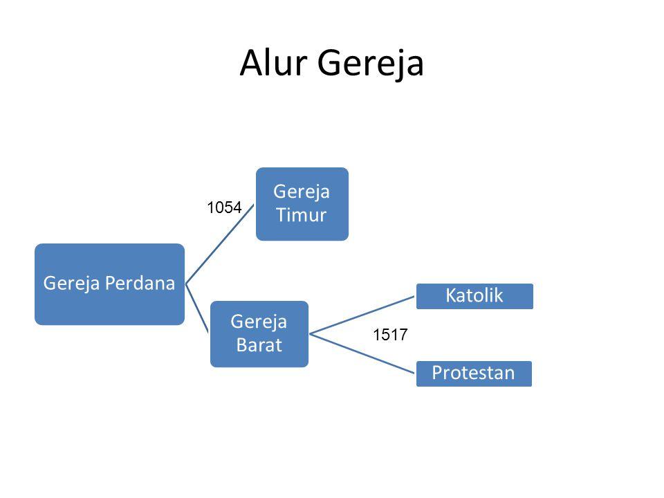 Alur Gereja Gereja Perdana Gereja Barat Katolik Protestan Gereja Timur 1054 1517