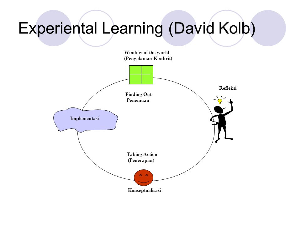 Experiental Learning (David Kolb) Window of the world (Pengalaman Konkrit) Refleksi Finding Out Penemuan Implementasi Taking Action (Penerapan) Konseptualisasi