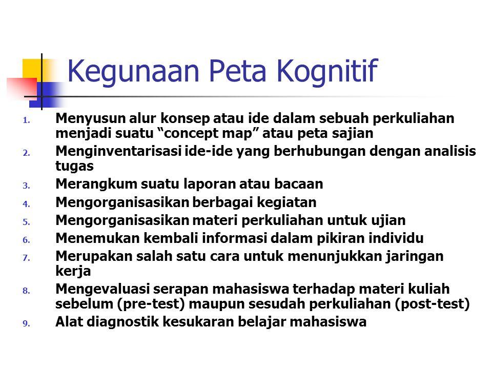 Prosedur Pemetaan Kognitif 1.Menentukan satu konsep utama 2.