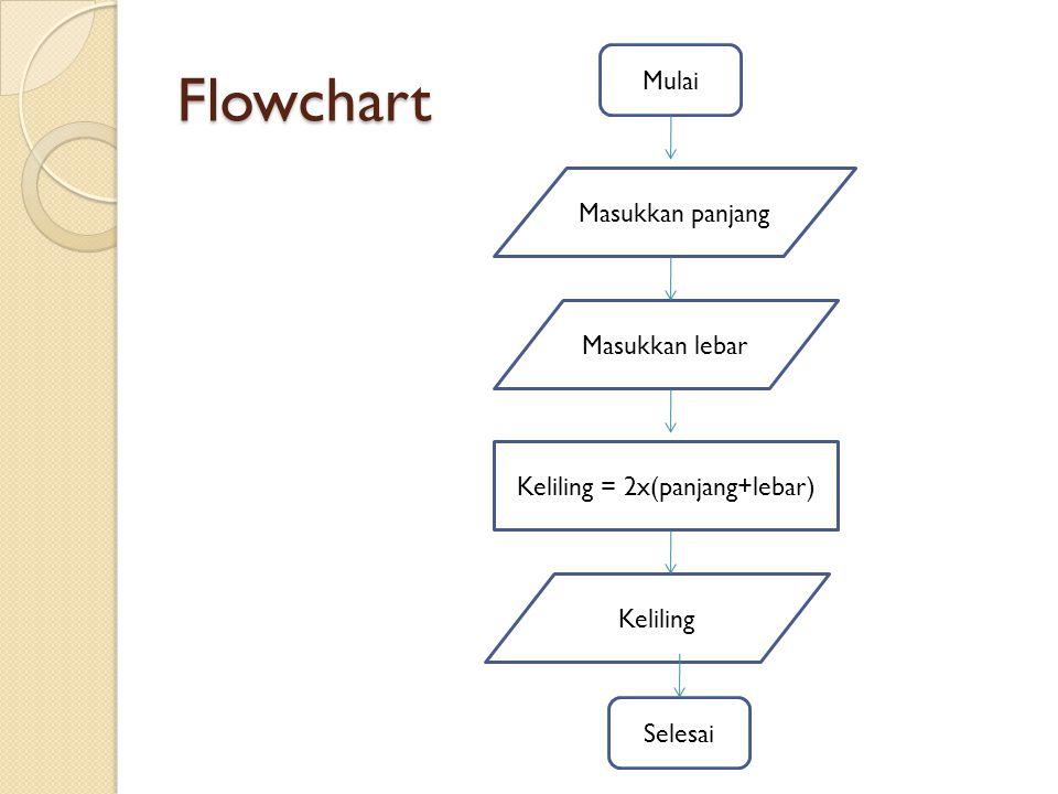 Flowchart Mulai Masukkan panjang Masukkan lebar Keliling = 2x(panjang+lebar) Keliling Selesai