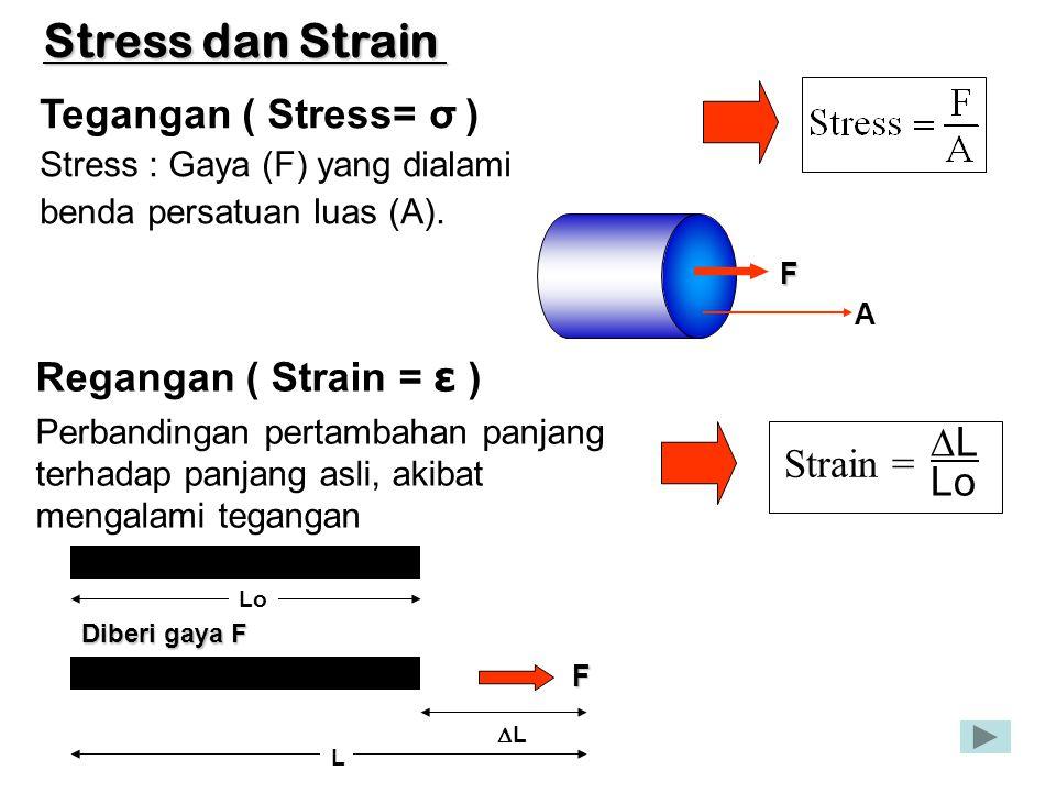Stress dan Strain Tegangan ( Stress= σ ) Stress : Gaya (F) yang dialami benda persatuan luas (A). Regangan ( Strain = ε ) Perbandingan pertambahan pan