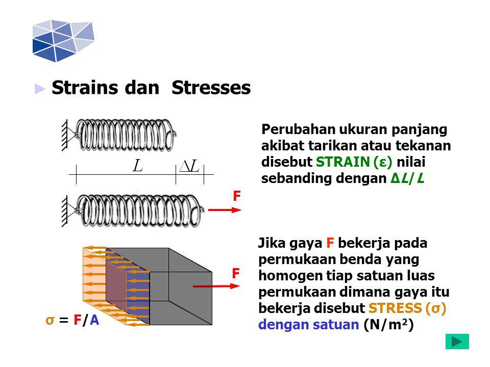 ► Strains dan Stresses Perubahan ukuran panjang akibat tarikan atau tekanan disebut STRAIN (ε) nilai sebanding dengan ∆L/L F Jika gaya F bekerja pada