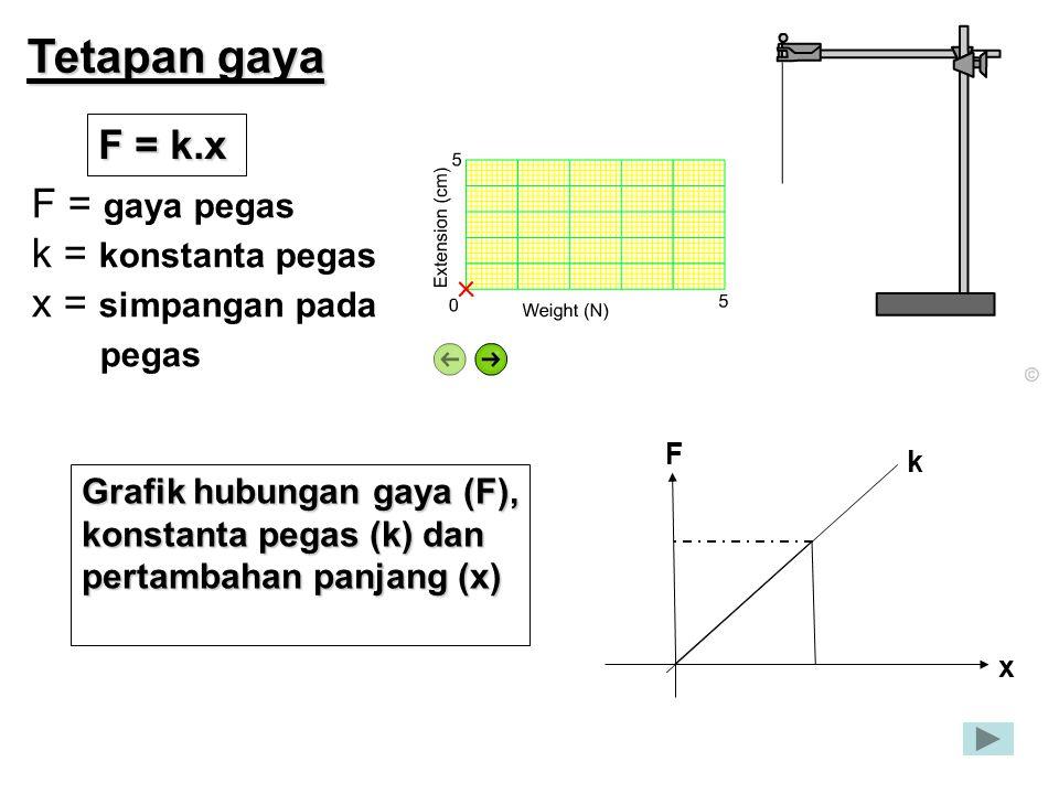 Tetapan gaya F = k.x F = gaya pegas k = konstanta pegas x = simpangan pada pegas k x F Grafik hubungan gaya (F), konstanta pegas (k) dan pertambahan p