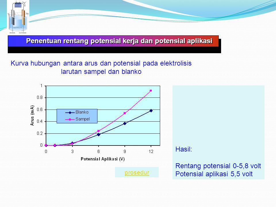 Kurva hubungan antara arus dan potensial pada elektrolisis larutan sampel dan blanko Penentuan rentang potensial kerja dan potensial aplikasi Penentuan rentang potensial kerja dan potensial aplikasi Hasil: Rentang potensial 0-5,8 volt Potensial aplikasi 5,5 volt prosedur