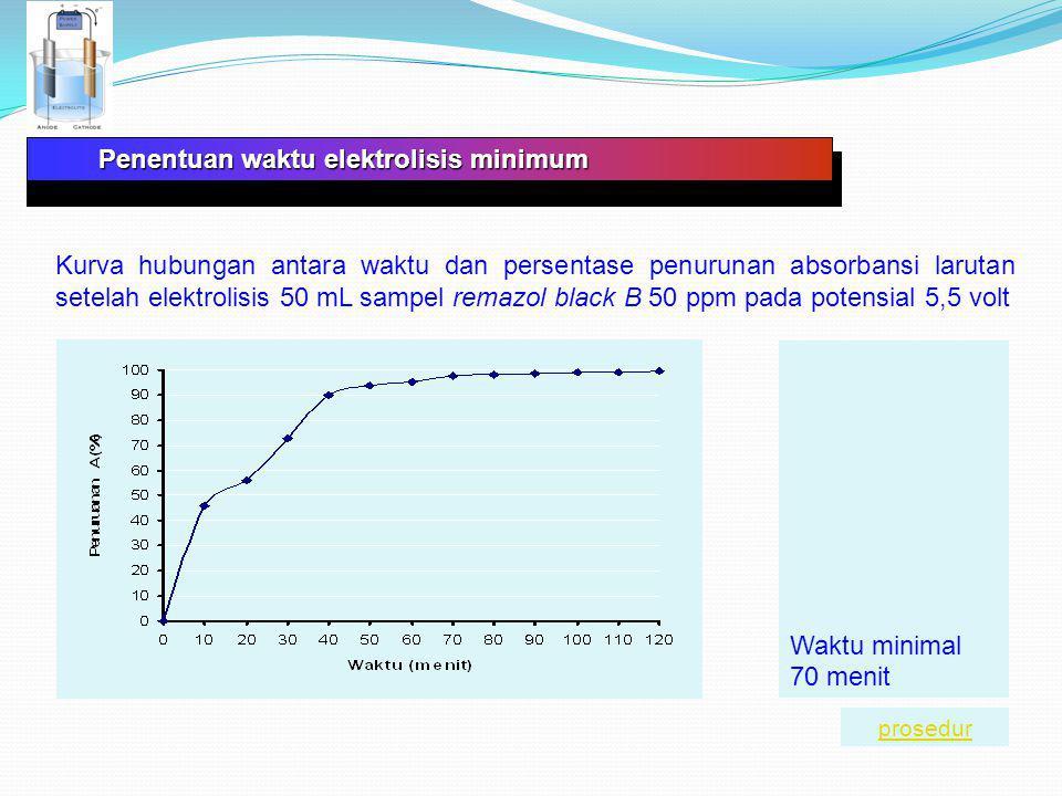 Elektrodekolorisasi sampel dan analisis Spektra UV-Vis sampel remazol black B sebelum dielektrolisis Puncak-puncak absorbansi yang muncul karena gugus-gugus kromofor remazol blak B prosedur