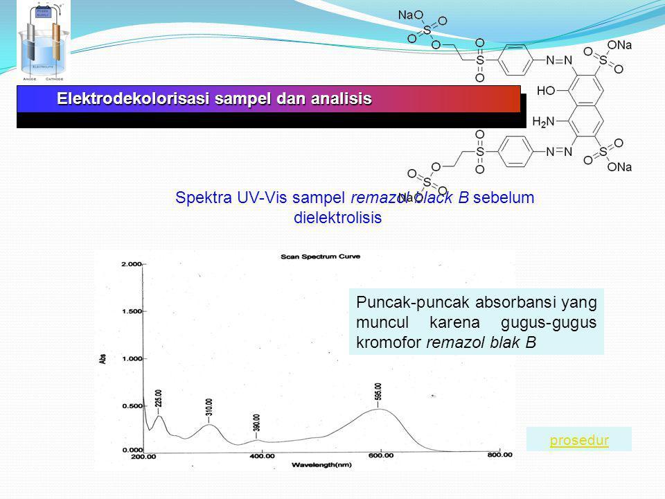Elektrodekolorisasi sampel dan analisis Spektra UV-Vis sampel remazol black B sesudah dielektrolisis selama 120 menit Puncak-puncak absorbansi yang telah hilang karena remazol blak B telah mengalami elektrodestruksi