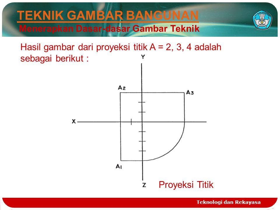 Teknologi dan Rekayasa TEKNIK GAMBAR BANGUNAN Menerapkan Dasar-dasar Gambar Teknik Hasil gambar dari proyeksi titik A = 2, 3, 4 adalah sebagai berikut
