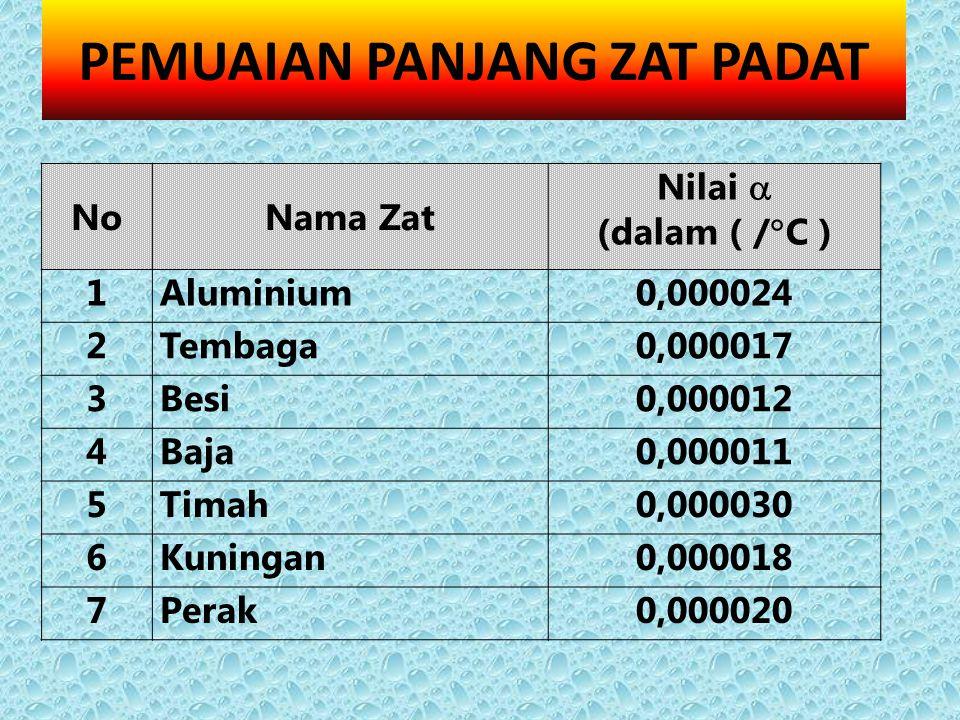 NoNama Zat Nilai  (dalam ( /  C ) 1Aluminium0,000024 2Tembaga0,000017 3Besi0,000012 4Baja0,000011 5Timah0,000030 6Kuningan0,000018 7Perak0,000020