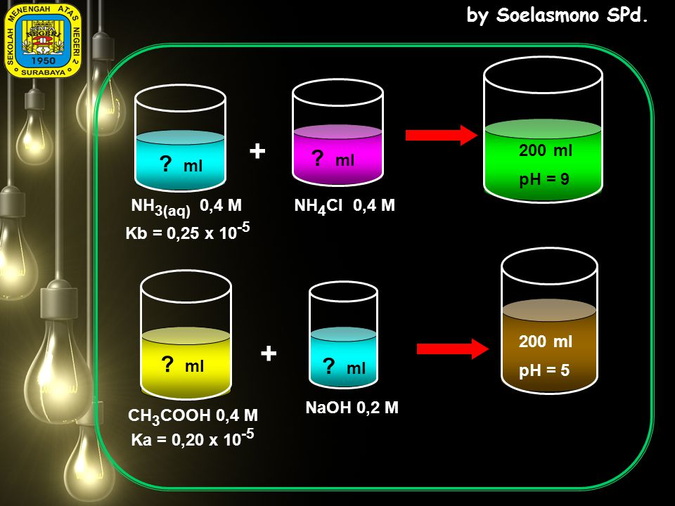 by Soelasmono SPd. ? ml NH 3(aq) 0,4 MNH 4 Cl 0,4 M 200 ml pH = 9 Kb = 0,25 x 10 -5 ? ml ? ml 200 ml pH = 5 NaOH 0,2 M CH 3 COOH 0,4 M Ka = 0,20 x 10