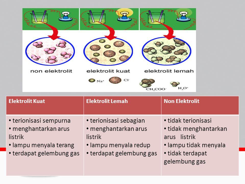 KEKUATAN ELEKTROLIT Derajat ionisasi : perbandingan jumlah mol atau molekul zat yang terionisasi dengan banyaknya mol atau molekul zat mula-mula.