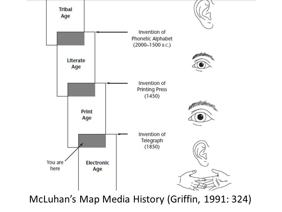  Era Komunikasi Tulisan (4000 SM)  Era Komunikasi Cetak (1456 -sekarang)  Era Telekomunikasi (1844 -sekarang)  Era Komunikasi Interaktif (1946-sekarang)