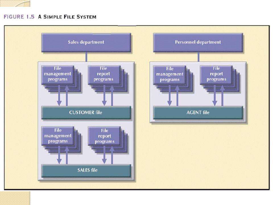 Kelemahan File System Setiap Laporan / Data yang ingin dikumpulkan membutuhkan programmer yang mengerti benar Struktur data secara fisik Karena masih menggunakan bahasa pemrograman generasi ketiga ( 3GL) Membutuhkan Pengkodean yang komplek untuk mendapatkan data dengan karakteristik tertentu.
