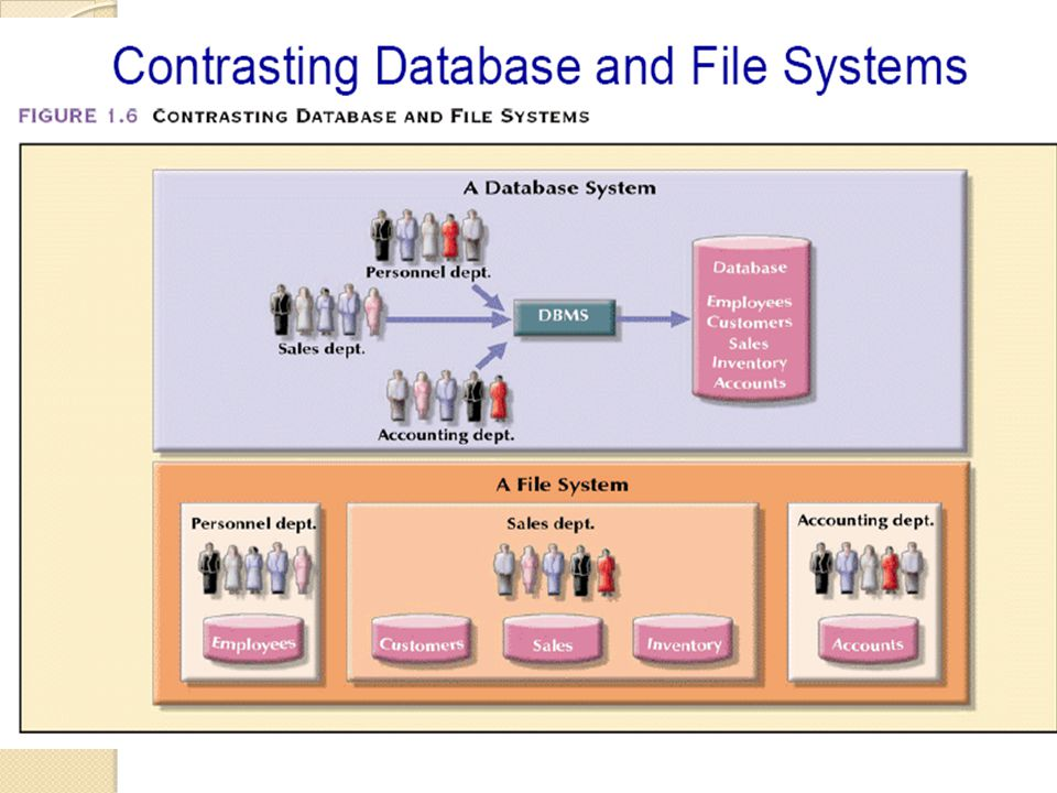 Describing and storing data in a DBMS Now….Most database management system are based on ther relational data model such as IBM s DB2, Informix, Oracle, Sybase, Microsoft s Access, FoxBase, Paradox, Tandem, and Teradata, etc.