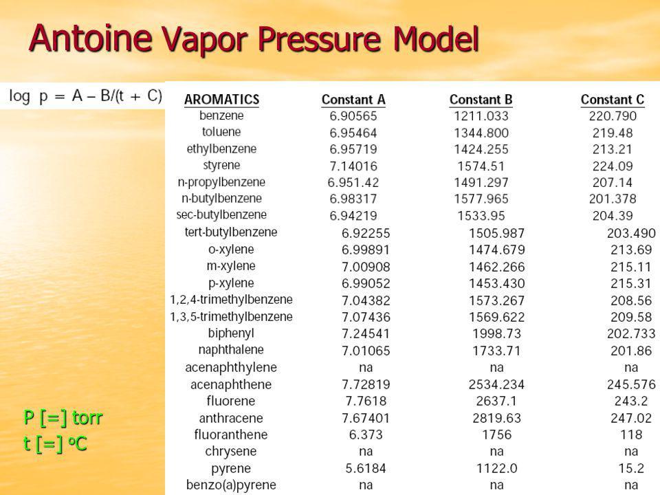 Antoine Vapor Pressure Model P [=] torr t [=] o C