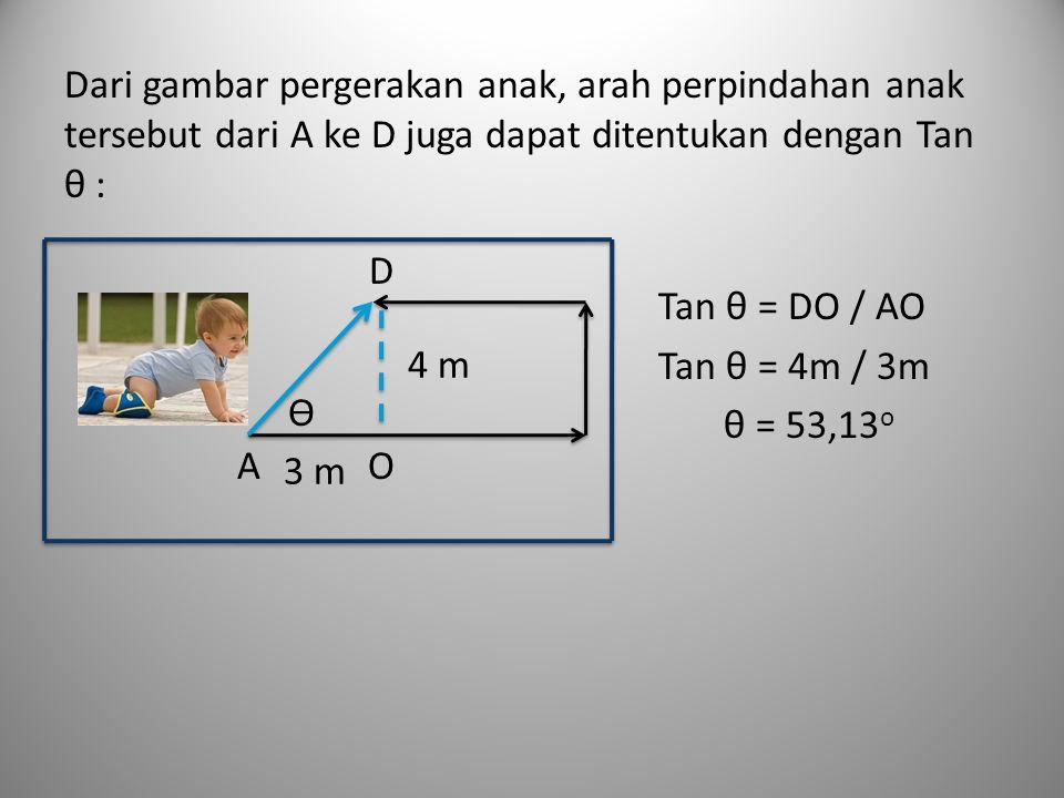 Dari gambar pergerakan anak, arah perpindahan anak tersebut dari A ke D juga dapat ditentukan dengan Tan θ : Tan θ = DO / AO Tan θ = 4m / 3m θ = 53,13 o ϴ A D O 4 m 3 m