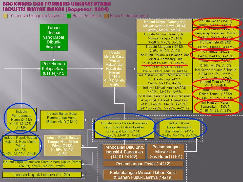 Ind Ransum Pakan Ternak/Ikan (15331) X=16,M=39, A=31% Industri Konsetrat Pakan Ternak (15332) X=14%, M=40%, A=25% Industri Minyak Goreng dari Minyak Kelapa (15143) X=28%, M=6%, A=0% Industri Minyak Goreng dari Minyak Kelapa Sawit (15144) X=8%, M=0%, A=16% Industri Minyak Kasar (Minyak Makan) dari Nabati dan Hewani (15141) X=13%,M=0% A=9% Ind Kosmetik (24242) X=99%,M=44%, A=47% Industri Bumbu Masak & Penyedap Makanan (15497) X=14%,M=7%, A=23% Ind.