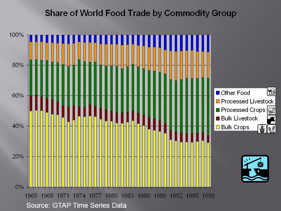  Peningkatan pendapatan menyebabkan meningkatnya permintaan pangan olahan sebagai bagian diet  Meningkatnya produksi peternakan dunia menyebabkan meningkatnya kebutuhan pakan ternak  Meningkatnya aplikasi bio-energi menyebabkan meningkatnya kebutuhan sumber bahan baku berbasis pangan