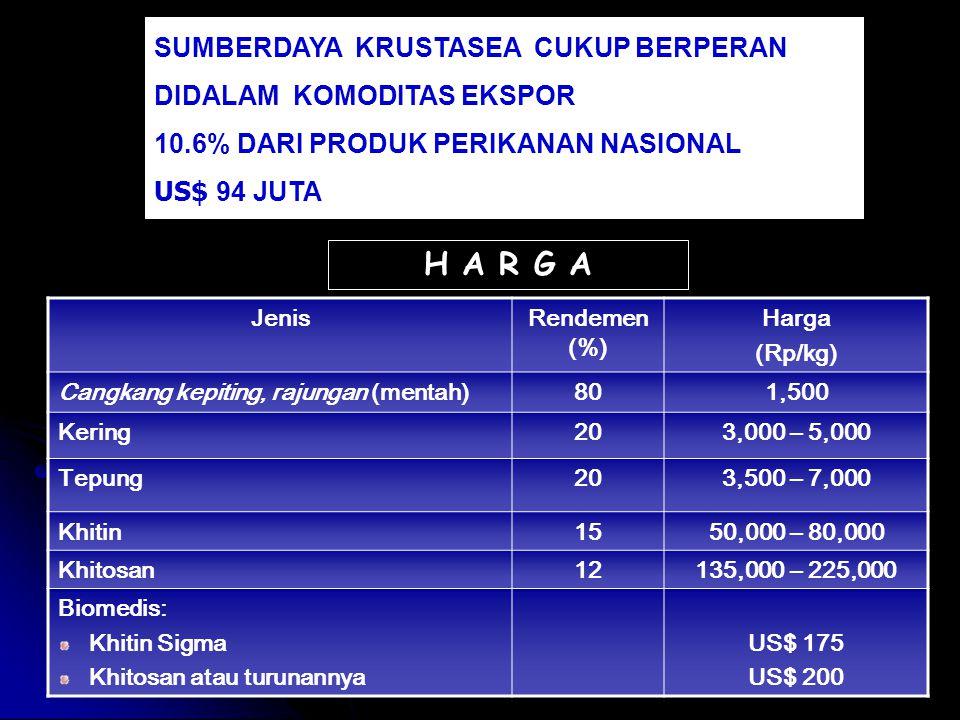 SUMBERDAYA KRUSTASEA CUKUP BERPERAN DIDALAM KOMODITAS EKSPOR 10.6% DARI PRODUK PERIKANAN NASIONAL US$ 94 JUTA JenisRendemen (%) Harga (Rp/kg) Cangkang