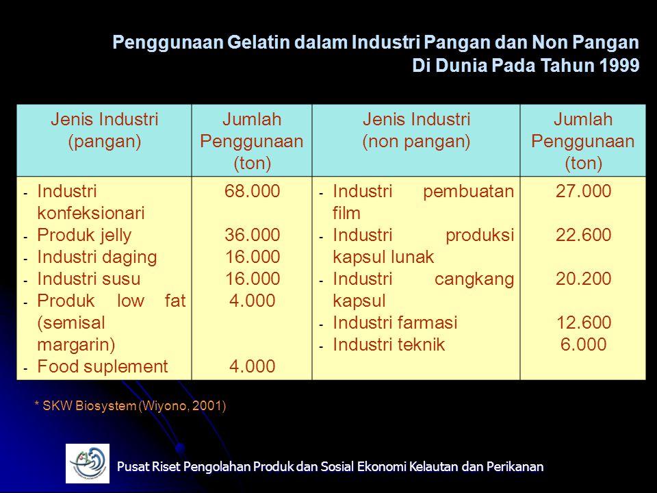 Jenis Industri (pangan) Jumlah Penggunaan (ton) Jenis Industri (non pangan) Jumlah Penggunaan (ton) - Industri konfeksionari - Produk jelly - Industri
