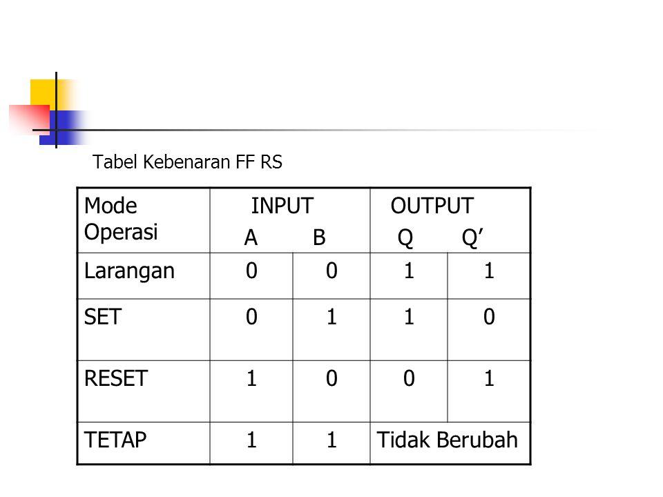 Tabel Kebenaran FF RS Mode Operasi INPUT A B OUTPUT Q Q' Larangan0011 SET0110 RESET1001 TETAP11Tidak Berubah
