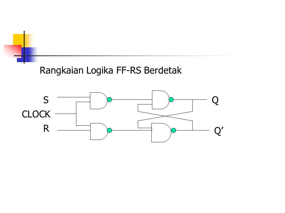 Rangkaian Logika FF-RS Berdetak S R CLOCK Q Q'