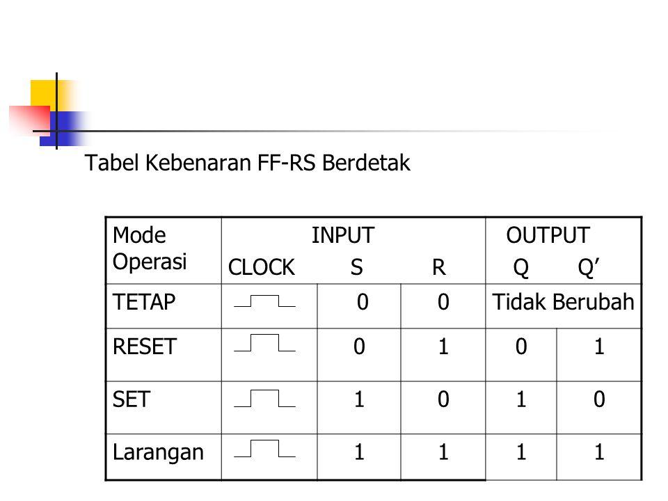 Tabel Kebenaran FF-RS Berdetak Mode Operasi INPUT CLOCK S R OUTPUT Q Q' TETAP 00Tidak Berubah RESET0101 SET1010 Larangan1111