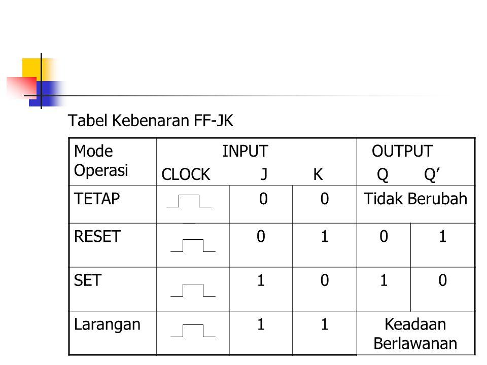 Tabel Kebenaran FF-JK Mode Operasi INPUT CLOCK J K OUTPUT Q Q' TETAP 00Tidak Berubah RESET0101 SET1010 Larangan11Keadaan Berlawanan