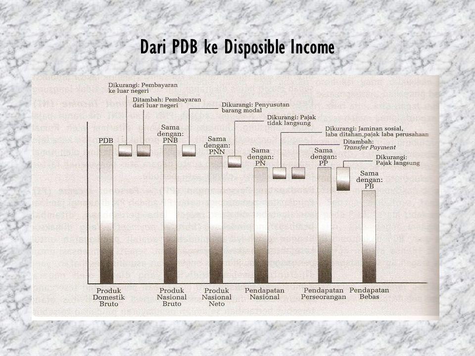 Dari PDB ke Disposible Income