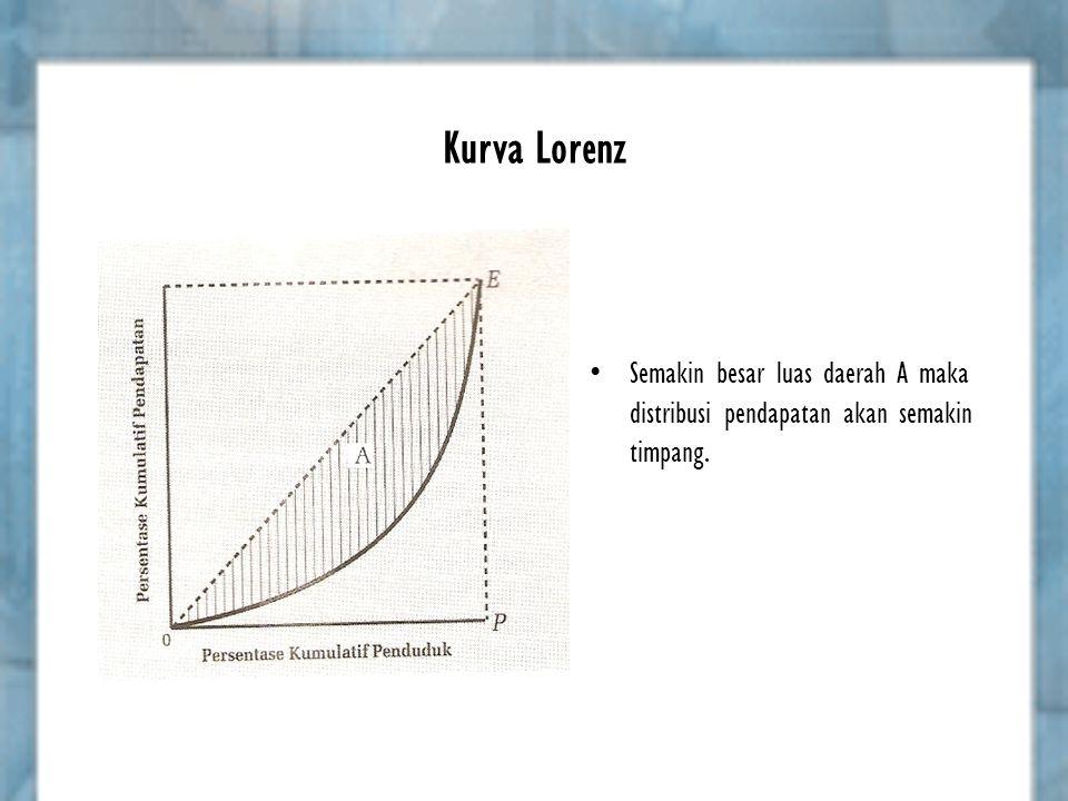 Kurva Lorenz Semakin besar luas daerah A maka distribusi pendapatan akan semakin timpang.