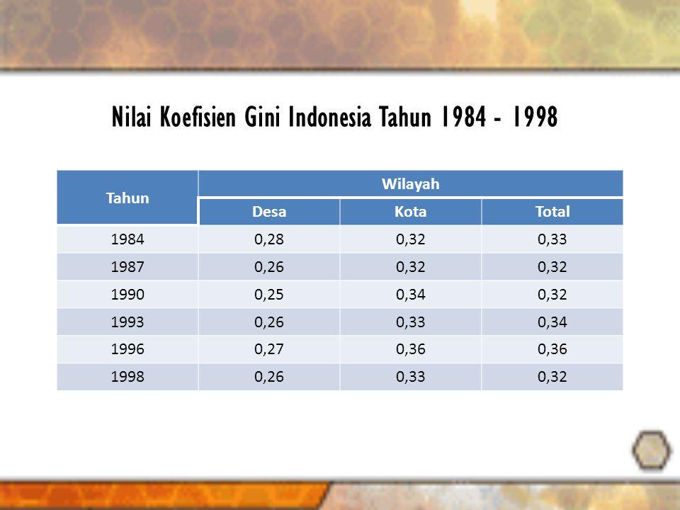Nilai Koefisien Gini Indonesia Tahun 1984 - 1998 Tahun Wilayah DesaKotaTotal 19840,280,320,33 19870,260,32 19900,250,340,32 19930,260,330,34 19960,270