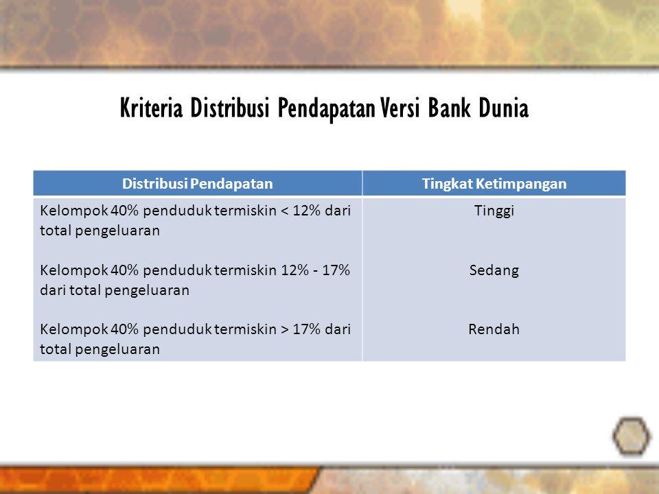 Kriteria Distribusi Pendapatan Versi Bank Dunia Distribusi PendapatanTingkat Ketimpangan Kelompok 40% penduduk termiskin < 12% dari total pengeluaran