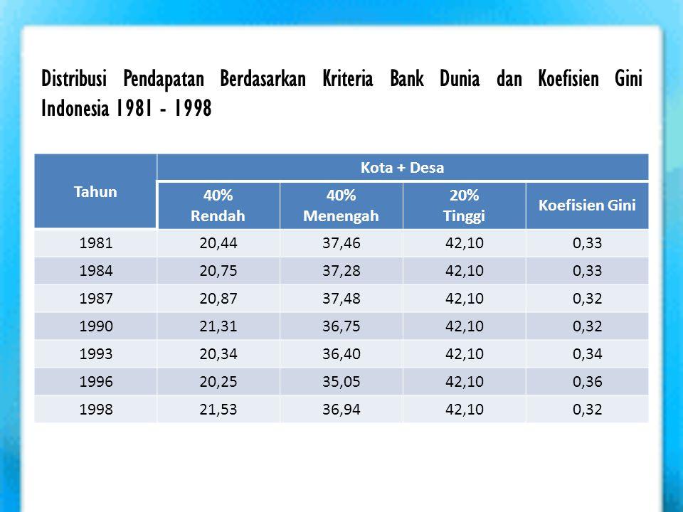 Distribusi Pendapatan Berdasarkan Kriteria Bank Dunia dan Koefisien Gini Indonesia 1981 - 1998 Tahun Kota + Desa 40% Rendah 40% Menengah 20% Tinggi Ko