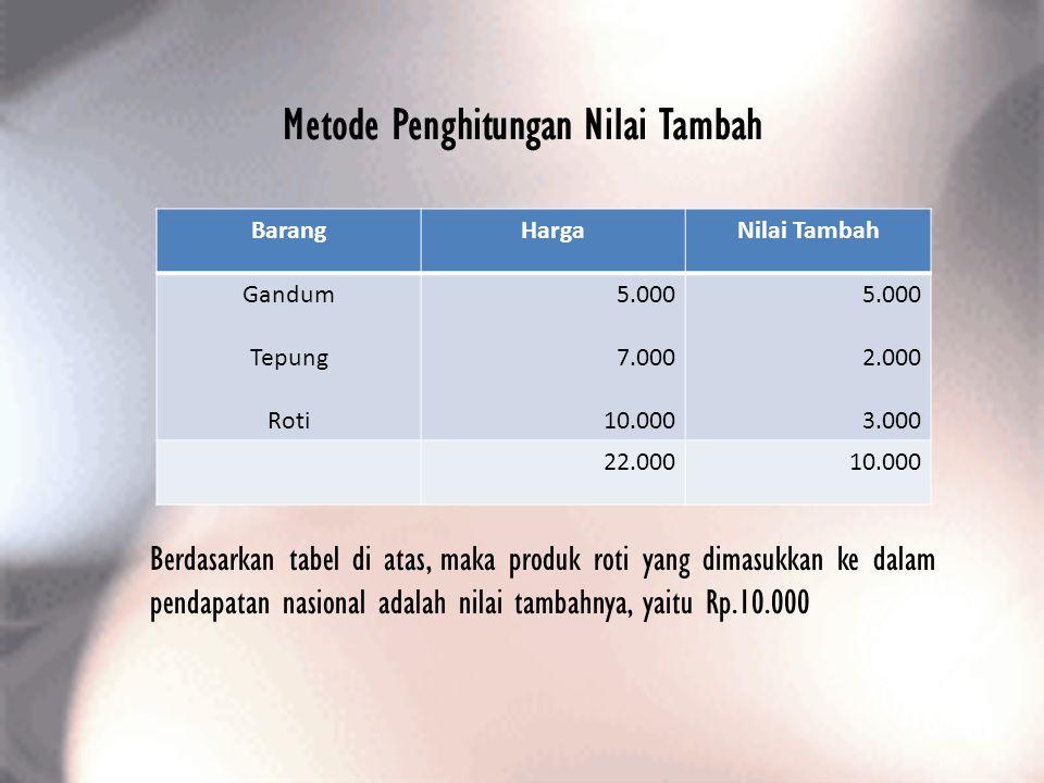 Metode Penghitungan Nilai Tambah BarangHargaNilai Tambah Gandum Tepung Roti 5.000 7.000 10.000 5.000 2.000 3.000 22.00010.000 Berdasarkan tabel di ata