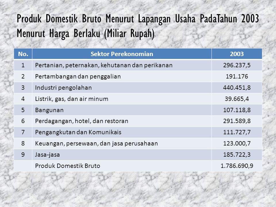 Produk Domestik Bruto Menurut Lapangan Usaha PadaTahun 2003 Menurut Harga Berlaku (Miliar Rupah) No.Sektor Perekonomian2003 1Pertanian, peternakan, ke